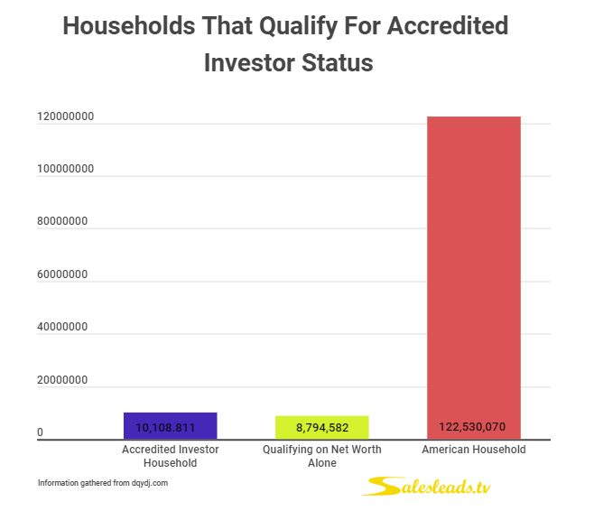 Households That Qualify For accredited Investor Status